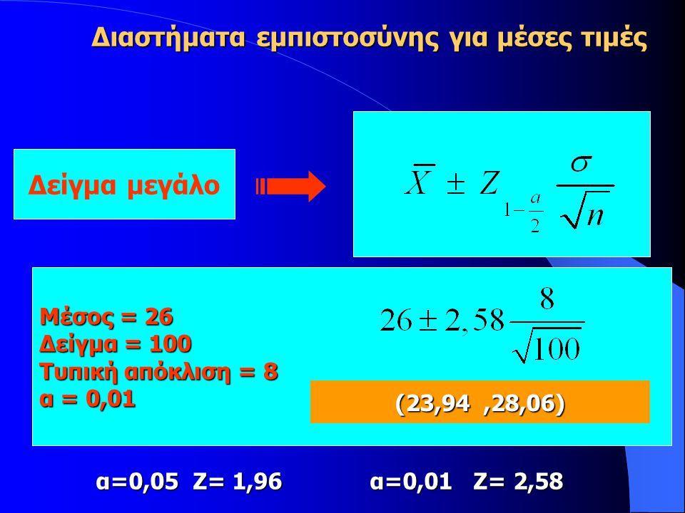 Μέσος = 26 Δείγμα = 100 Τυπική απόκλιση = 8 α = 0,01 (23,94,28,06) α=0,05 Ζ= 1,96 α=0,01 Ζ= 2,58 Δείγμα μεγάλο