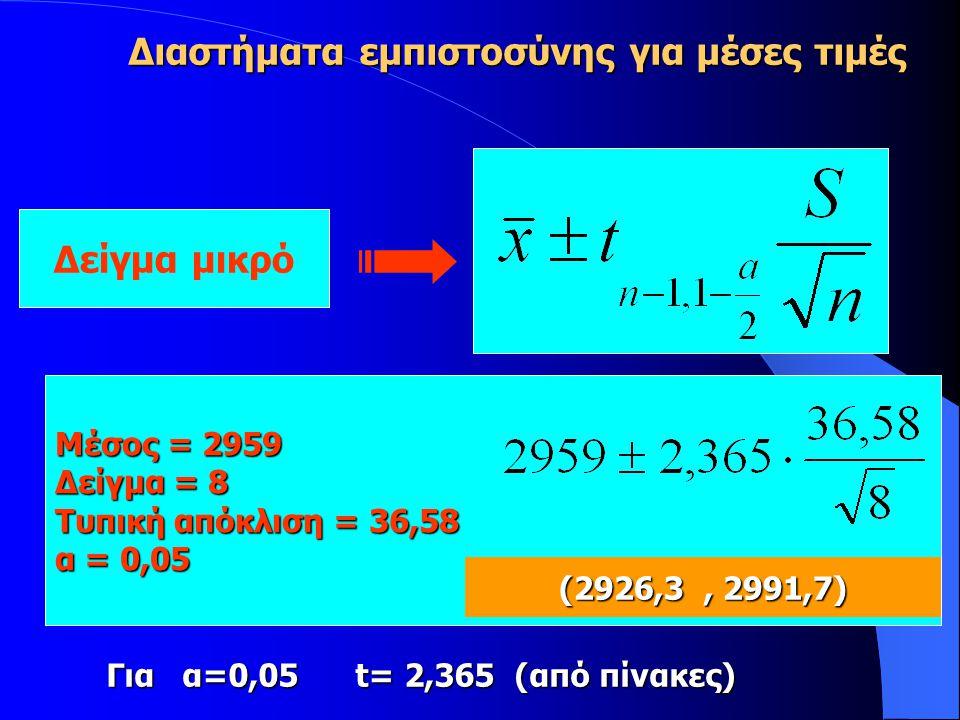Διαστήματα εμπιστοσύνης για μέσες τιμές Δείγμα μικρό Μέσος = 2959 Δείγμα = 8 Τυπική απόκλιση = 36,58 α = 0,05 (2926,3, 2991,7) Για α=0,05 t= 2,365 (από πίνακες)