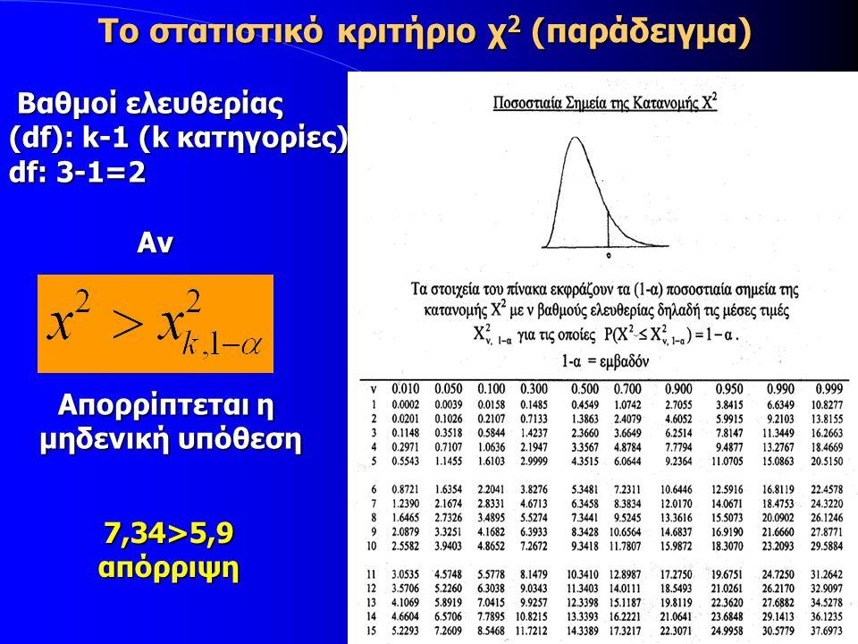 Το στατιστικό κριτήριο χ 2 (παράδειγμα) Βαθμοί ελευθερίας Βαθμοί ελευθερίας (df): k-1 (k κατηγορίες) df: 3-1=2 Αν Απορρίπτεται η μηδενική υπόθεση 7,34>5,9απόρριψη