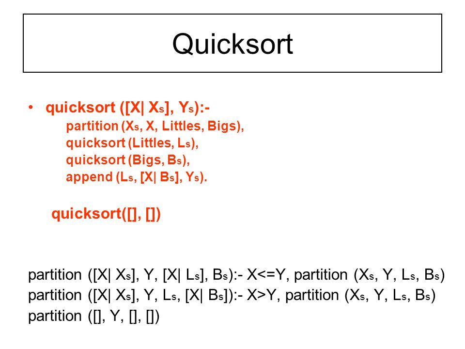 Quicksort quicksort ([Χ| Χ s ], Υ s ):- partition (Χ s, Χ, Littles, Bigs), quicksort (Littles, L s ), quicksort (Bigs, B s ), append (L s, [X| B s ], Y s ).