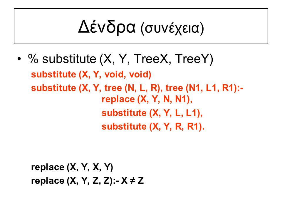 Δένδρα (συνέχεια) % substitute (X, Y, TreeX, TreeY) substitute (X, Y, void, void) substitute (X, Y, tree (N, L, R), tree (N1, L1, R1):- replace (X, Y, N, N1), substitute (X, Y, L, L1), substitute (X, Y, R, R1).