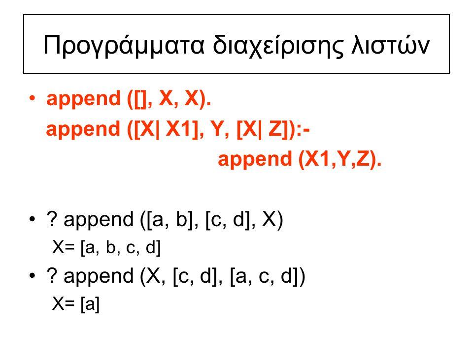 Προγράμματα διαχείρισης λιστών append ([], Χ, Χ).append ([Χ| Χ1], Υ, [Χ| Ζ]):- append (Χ1,Υ,Ζ).