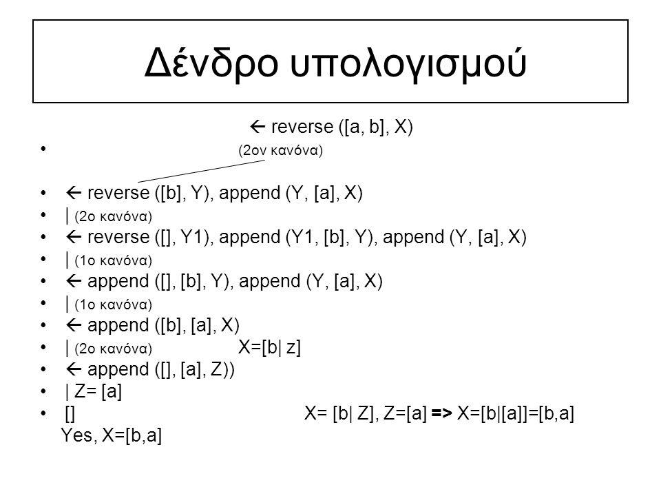 Δένδρο υπολογισμού  reverse ([a, b], X) (2ον κανόνα)  reverse ([b], Y), append (Y, [a], X) | (2ο κανόνα)  reverse ([], Y1), append (Y1, [b], Y), append (Y, [a], X) | (1ο κανόνα)  append ([], [b], Y), append (Y, [a], X) | (1ο κανόνα)  append ([b], [a], X) | (2ο κανόνα) X=[b| z]  append ([], [a], Z)) | Z= [a] []X= [b| Z], Z=[a] => X=[b|[a]]=[b,a] Yes, X=[b,a]