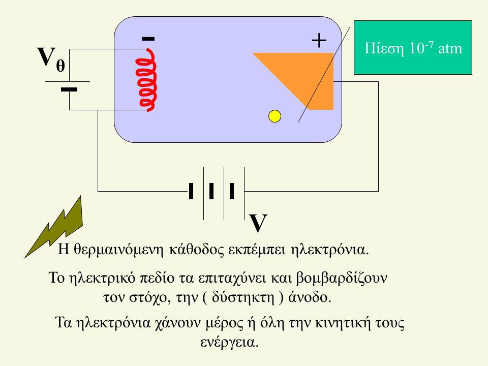 V VθVθ + - Η θερμαινόμενη κάθοδος εκπέμπει ηλεκτρόνια. Το ηλεκτρικό πεδίο τα επιταχύνει και βομβαρδίζουν τον στόχο, την ( δύστηκτη ) άνοδο. Πίεση 10 -