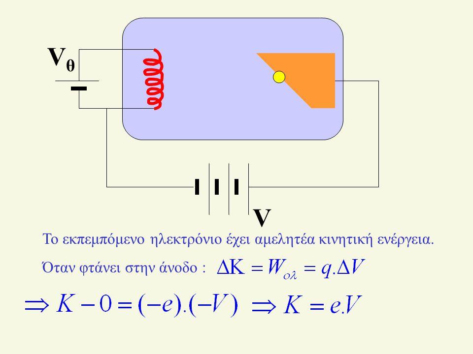 V VθVθ Το εκπεμπόμενο ηλεκτρόνιο έχει αμελητέα κινητική ενέργεια.
