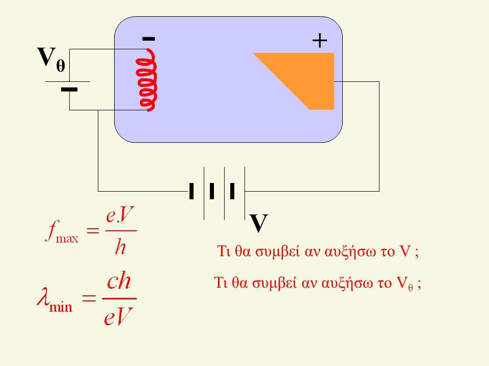 Το ελάχιστο μήκος κύματος Όταν Κ τελ = 0, τότε θα έχουμε την μέγιστη συχνότητα. Όμως