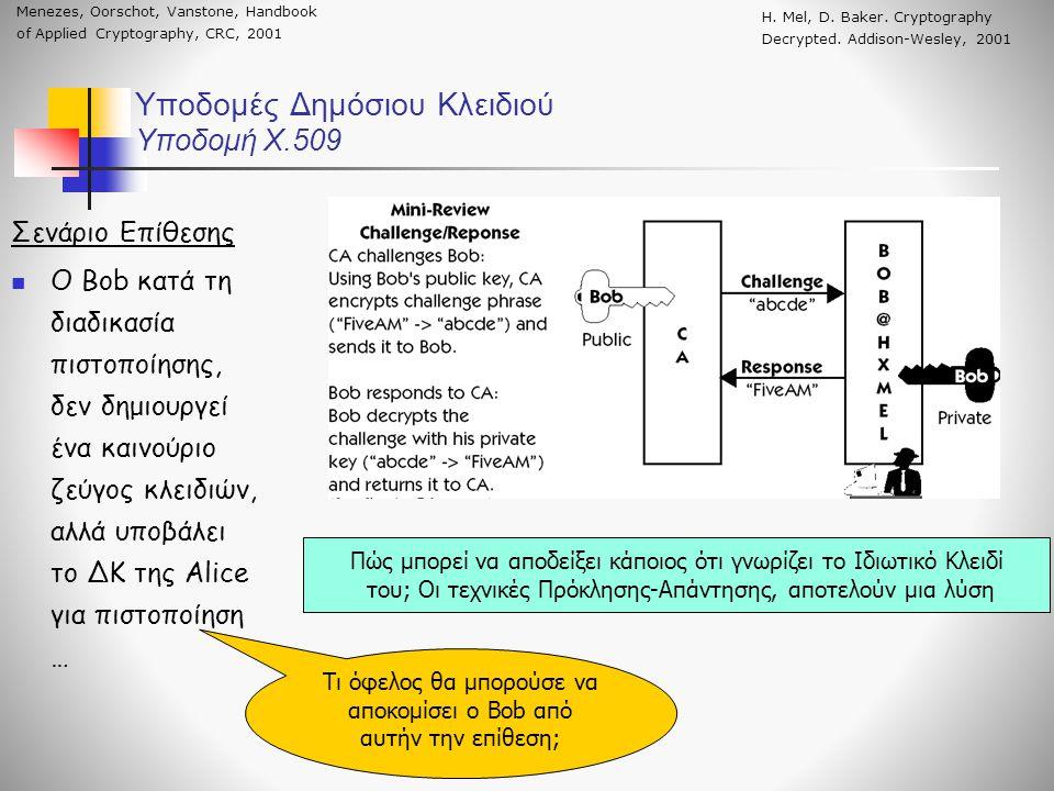 Υποδομές Δημόσιου Κλειδιού Υποδομή X.509 Σενάριο Επίθεσης Ο Bob κατά τη διαδικασία πιστοποίησης, δεν δημιουργεί ένα καινούριο ζεύγος κλειδιών, αλλά υποβάλει το ΔΚ της Alice για πιστοποίηση … Πώς μπορεί να αποδείξει κάποιος ότι γνωρίζει το Ιδιωτικό Κλειδί του; Οι τεχνικές Πρόκλησης-Απάντησης, αποτελούν μια λύση Τι όφελος θα μπορούσε να αποκομίσει ο Bob από αυτήν την επίθεση; Η.