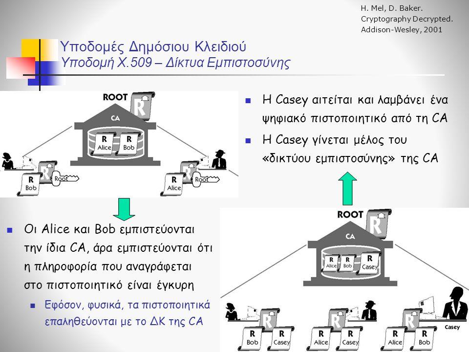 Υποδομές Δημόσιου Κλειδιού Υποδομή X.509 – Δίκτυα Εμπιστοσύνης Η.