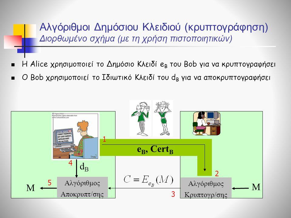 dBdB Αλγόριθμος Αποκρυπτ/σης M Αλγόριθμος Κρυπτογρ/σης M 1 2 3 4 5 e B, Cert B Η Αlice χρησιμοποιεί το Δημόσιο Κλειδί e B του Bob για να κρυπτογραφήσει Ο Bob χρησιμοποιεί το Ιδιωτικό Κλειδί του d B για να αποκρυπτογραφήσει Αλγόριθμοι Δημόσιου Κλειδιού (κρυπτογράφηση) Διορθωμένο σχήμα (με τη χρήση πιστοποιητικών)