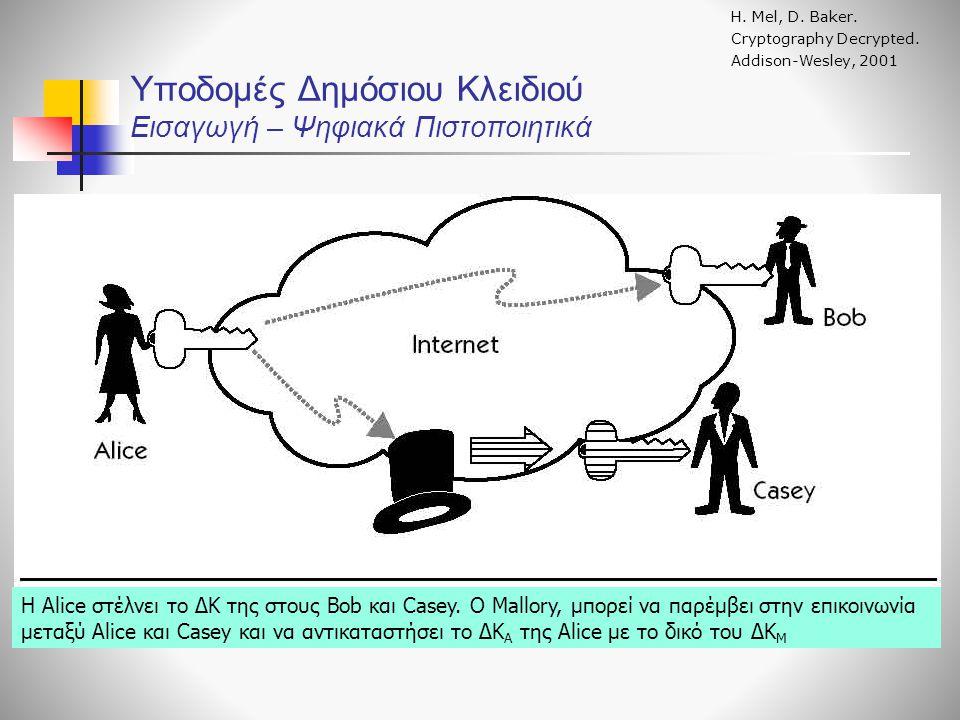 Υποδομές Δημόσιου Κλειδιού Εισαγωγή – Ψηφιακά Πιστοποιητικά Η.