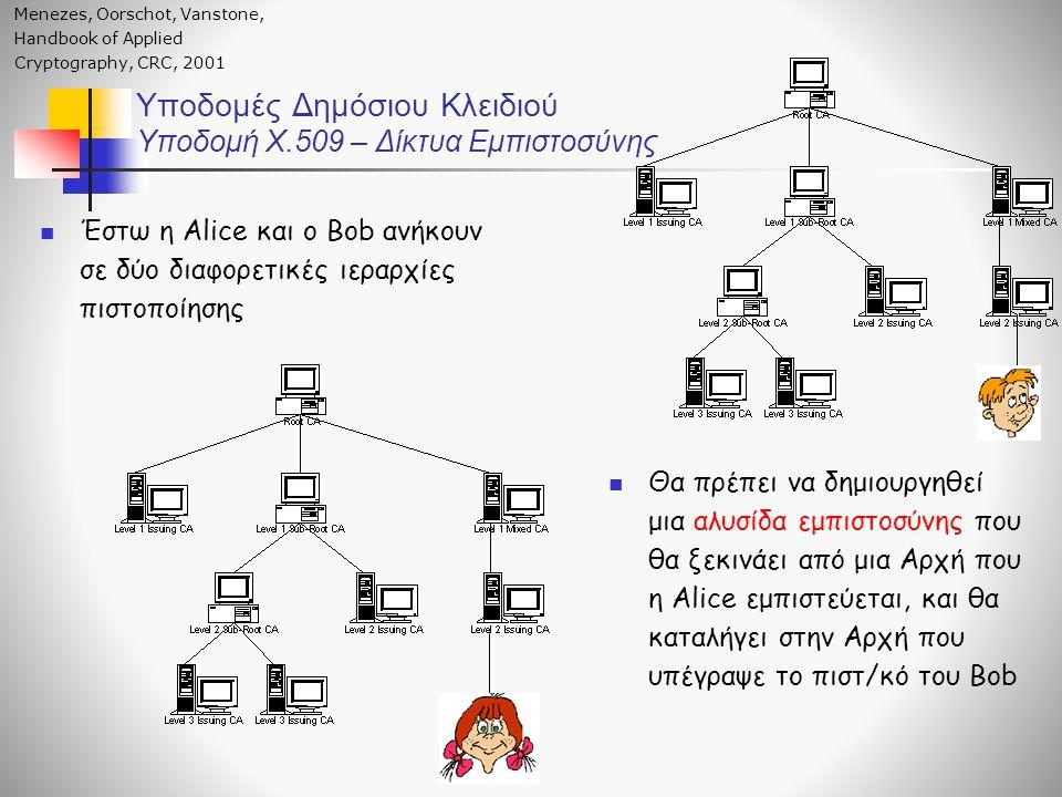 Υποδομές Δημόσιου Κλειδιού Υποδομή X.509 – Δίκτυα Εμπιστοσύνης Έστω η Alice και ο Bob ανήκουν σε δύο διαφορετικές ιεραρχίες πιστοποίησης Θα πρέπει να δημιουργηθεί μια αλυσίδα εμπιστοσύνης που θα ξεκινάει από μια Αρχή που η Alice εμπιστεύεται, και θα καταλήγει στην Aρχή που υπέγραψε το πιστ/κό του Bob Menezes, Oorschot, Vanstone, Handbook of Applied Cryptography, CRC, 2001