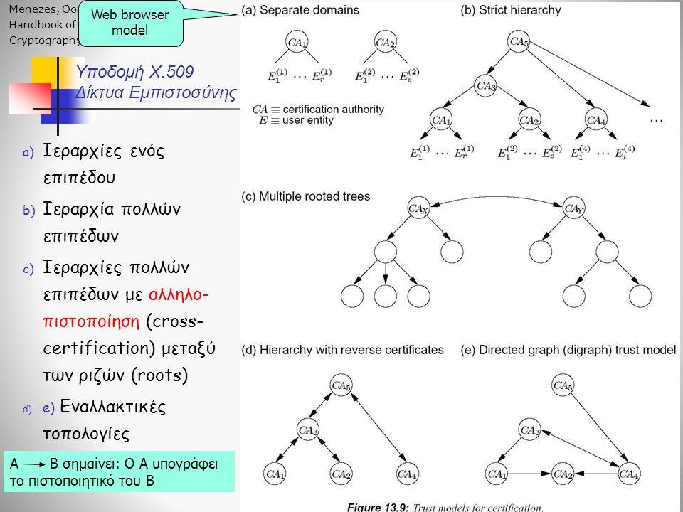 Υποδομή X.509 Δίκτυα Εμπιστοσύνης Menezes, Oorschot, Vanstone, Handbook of Applied Cryptography, CRC, 2001 a) Ιεραρχίες ενός επιπέδου b) Ιεραρχία πολλών επιπέδων c) Ιεραρχίες πολλών επιπέδων με αλληλο- πιστοποίηση (cross- certification) μεταξύ των ριζών (roots) d) e) Εναλλακτικές τοπολογίες Web browser model Α Β σημαίνει: Ο Α υπογράφει το πιστοποιητικό του Β