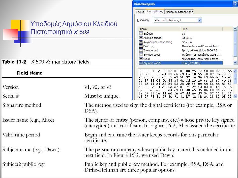 Υποδομές Δημόσιου Κλειδιού Πιστοποιητικά X.509 Η. Mel, D.