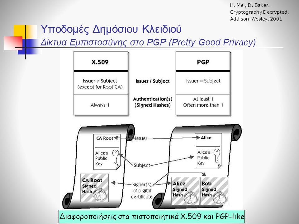 Υποδομές Δημόσιου Κλειδιού Δίκτυα Εμπιστοσύνης στο PGP (Pretty Good Privacy) Η.