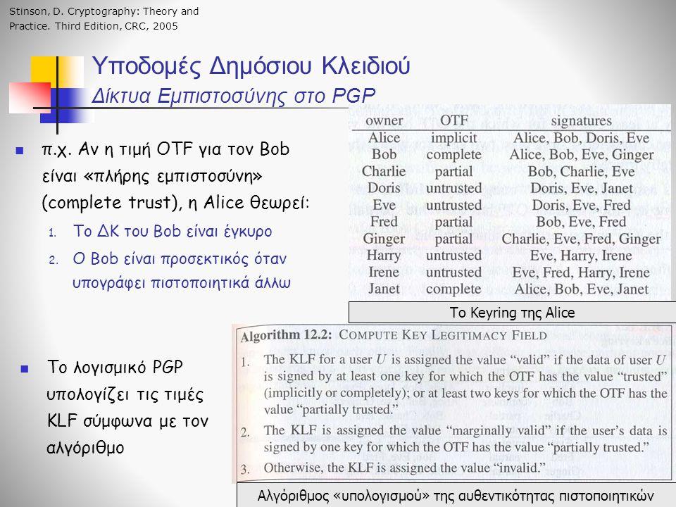 Υποδομές Δημόσιου Κλειδιού Δίκτυα Εμπιστοσύνης στο PGP Το Keyring της Alice Αλγόριθμος «υπολογισμού» της αυθεντικότητας πιστοποιητικών π.χ.