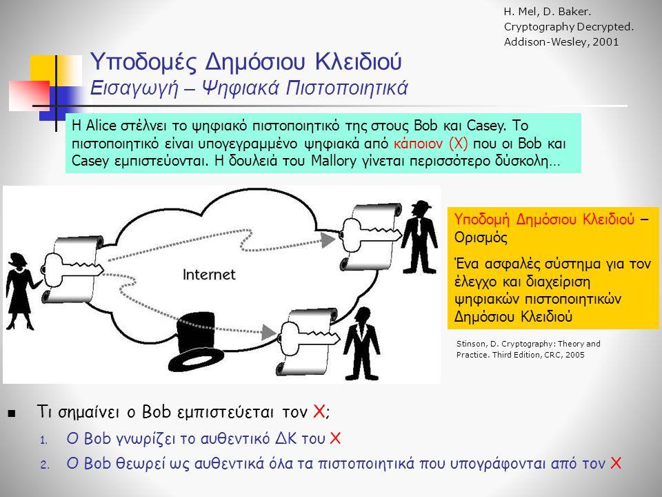 Υποδομές Δημόσιου Κλειδιού Εισαγωγή – Ψηφιακά Πιστοποιητικά Τι σημαίνει ο Bob εμπιστεύεται τον Χ; 1.