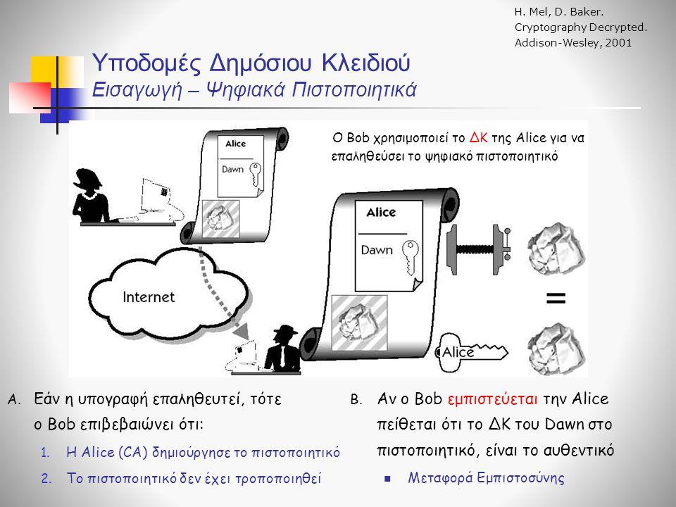 Υποδομές Δημόσιου Κλειδιού Εισαγωγή – Ψηφιακά Πιστοποιητικά B.