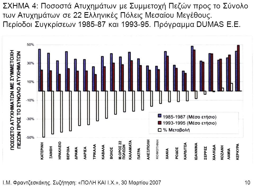 ΣΧΗΜΑ 4: Ποσοστά Ατυχημάτων με Συμμετοχή Πεζών προς το Σύνολο των Ατυχημάτων σε 22 Ελληνικές Πόλεις Μεσαίου Μεγέθους.