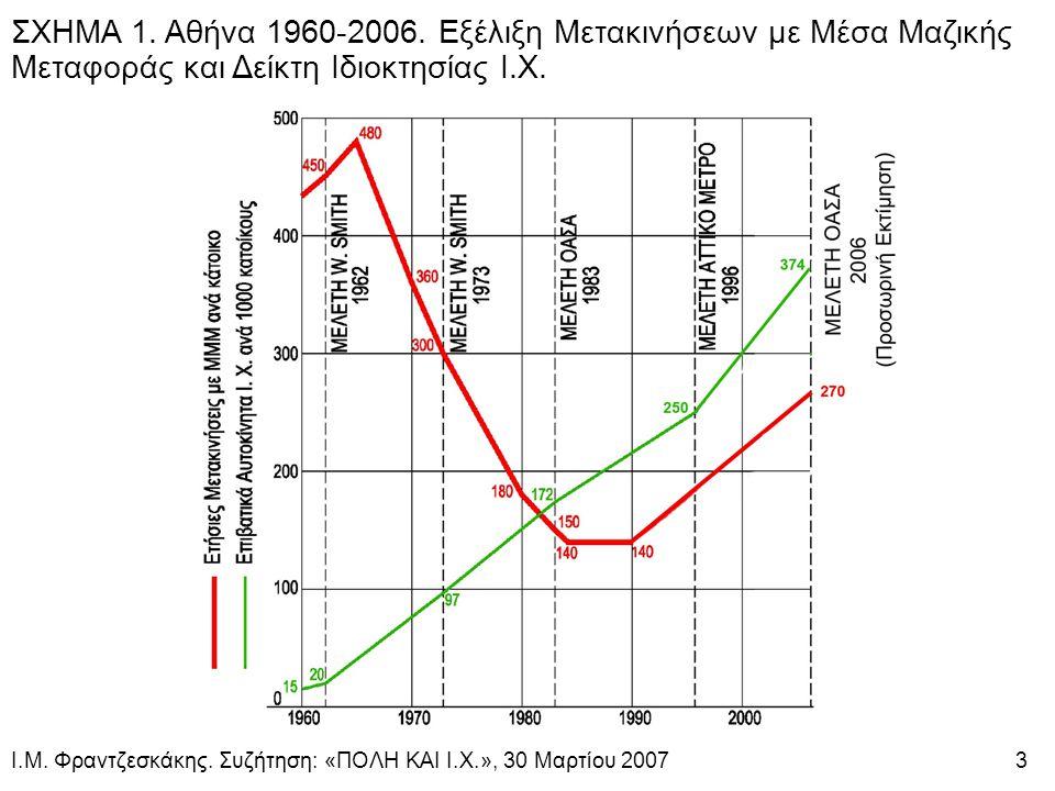 ΣΧΗΜΑ 1. Αθήνα 1960-2006.