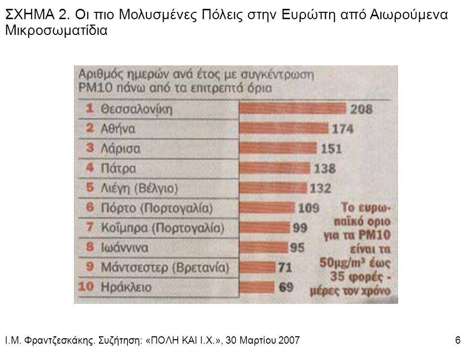 ΣΧΗΜΑ 2. Οι πιο Μολυσμένες Πόλεις στην Ευρώπη από Αιωρούμενα Μικροσωματίδια Ι.Μ.