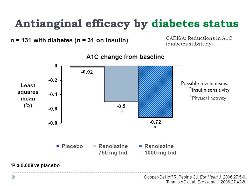 Merlin Trial, Diabetes Substudy Diabetes Care 2010 non-ST elevation ACS placebo 770, ranolazine 707