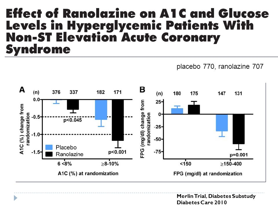 Placebo Ranolazine Weekly Angina Frequency Study Week 0 2 4 6 8246-20 Weekly Angina Frequency by Study Group Run In PhaseTreatment Phase p=0.008 JACC 2013 TERISA N=949 CAD & DM II Ranexa vs placebo on top of standard care