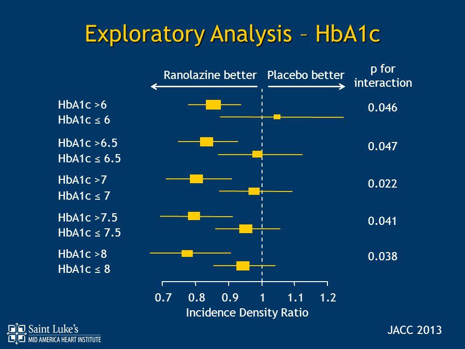 Exploratory Analysis – HbA1c HbA1c >6 HbA1c ≤ 6 HbA1c >6.5 HbA1c ≤ 6.5 HbA1c >7 HbA1c ≤ 7 HbA1c >7.5 HbA1c ≤ 7.5 HbA1c >8 HbA1c ≤ 8 Incidence Density