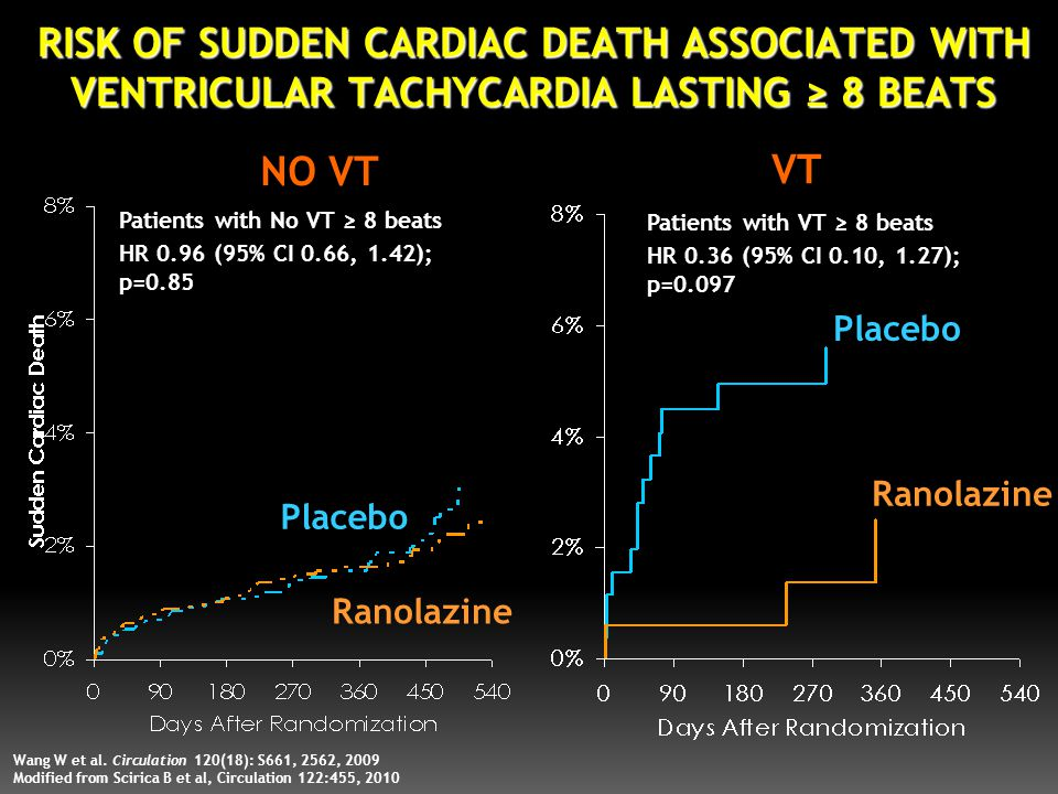 RISK OF SUDDEN CARDIAC DEATH ASSOCIATED WITH VENTRICULAR TACHYCARDIA LASTING ≥ 8 BEATS Patients with No VT ≥ 8 beats HR 0.96 (95% CI 0.66, 1.42); p=0.