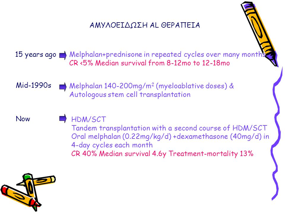 ΑΜΥΛΟΕΙΔΩΣΗ AL ΘΕΡΑΠΕΙΑ 15 years ago Mid-1990s Now Melphalan+prednisone in repeated cycles over many months CR <5% Median survival from 8-12mo to 12-1