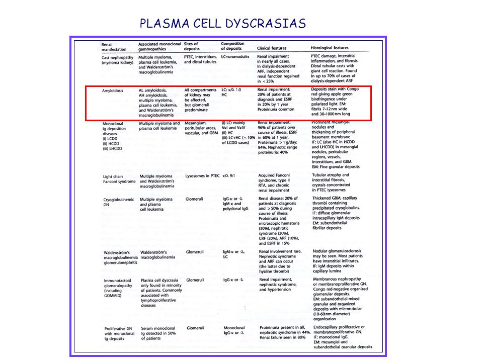 Eprodisate for the treatment of renal disease in AA Amyloidosis NEJM 2007;356:2349-2360