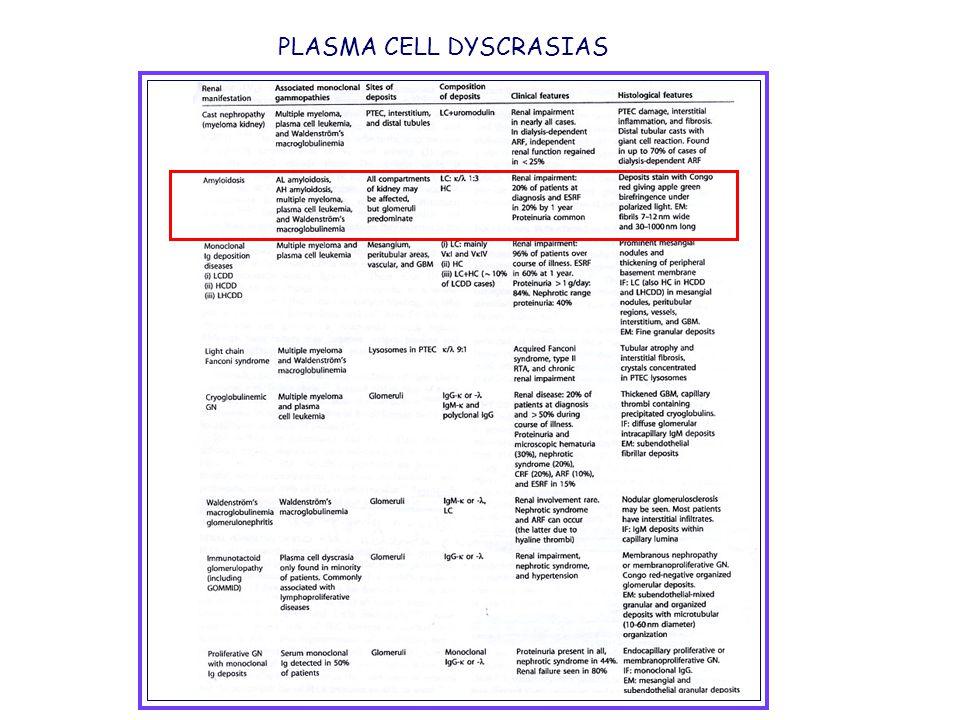 ΙΣΤΟΛΟΓΙΚΗ ΑΠΟΔΕΙΞΗ ΤΟΥ ΑΜΥΛΟΕΙΔΟΥΣ Χρώση του ιστού με Congo-red Πορτοκαλοκόκκινο χρώμα στο κοινό μικροσκόπιο Πράσινη διπλοδιαθλαστικότητα στο πολωμένο φως Χρώση του ιστού με θειοφλαβίνη-ΤΠαράγει πρασινοκίτρινο φθορισμό Βιοψία κοιλιακού λίπους Βιοψία ορθού ή σιελογόνων αδένων Βιοψία νεφρού Ευαισθησία 80-90% σε ΑL Eυαισθησία 65-75% σε ΑΑ Ευαισθησία μικρή σε οικογενείς Πολύ εμφανής η διάγνωση και με το ηλεκτρονικό μικροσκόπιο Βιοψία μυελού Αναδεικνύει το αμυλοειδές αλλά Το ποσοστό των πλασματοκυττάρων δεν υπερβαίνει το 5-10%