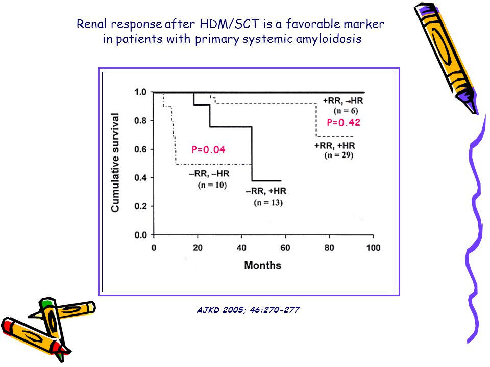 P=0.04 P=0.42 Renal response after HDM/SCT is a favorable marker in patients with primary systemic amyloidosis AJKD 2005; 46:270-277
