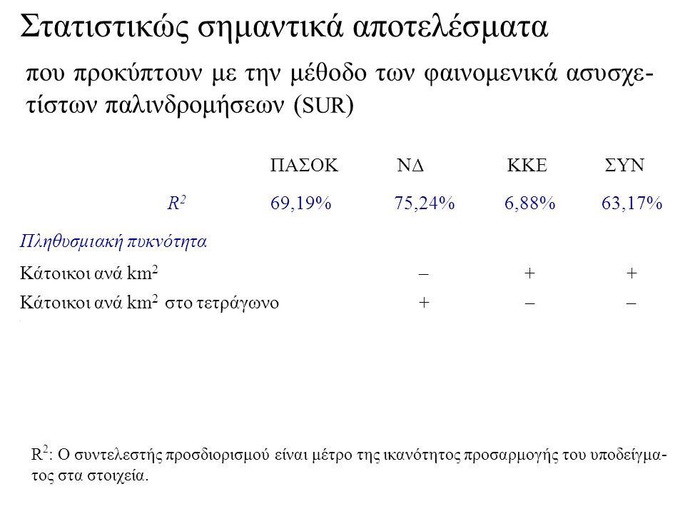ΠΑΣΟΚ ΝΔ ΚΚΕ ΣΥΝ R 2 69,19%75,24%6,88%63,17% \ Πληθυσμιακή πυκνότητα Κάτοικοι ανά km 2 –++ Κάτοικοι ανά km 2 στο τετράγωνο+–– \ που προκύπτουν με την μέθοδο των φαινομενικά ασυσχε- τίστων παλινδρομήσεων ( SUR ) R 2 : Ο συντελεστής προσδιορισμού είναι μέτρο της ικανότητος προσαρμογής του υποδείγμα- τος στα στοιχεία.
