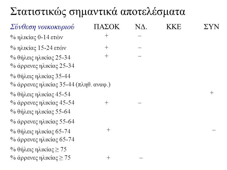 Σύνθεση νοικοκυριού ΠΑΣΟΚ ΝΔ.
