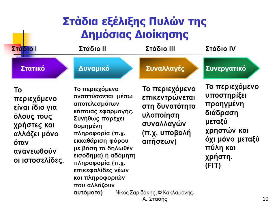 Νίκος Σαριδάκης,Φ Κακλαμάνης, Α. Στασής10 Στάδιο I Στάδιο II Στάδιο III Στάδιο IV Στατικό Το περιεχόμενο είναι ίδιο για όλους τους χρήστες και αλλάζει