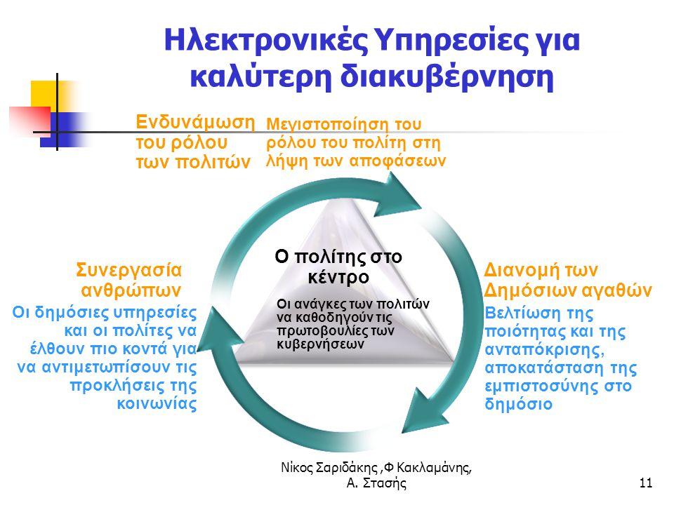Νίκος Σαριδάκης,Φ Κακλαμάνης, Α. Στασής11 Ηλεκτρονικές Υπηρεσίες για καλύτερη διακυβέρνηση Ενδυνάμωση του ρόλου των πολιτών Μεγιστοποίηση του ρόλου το