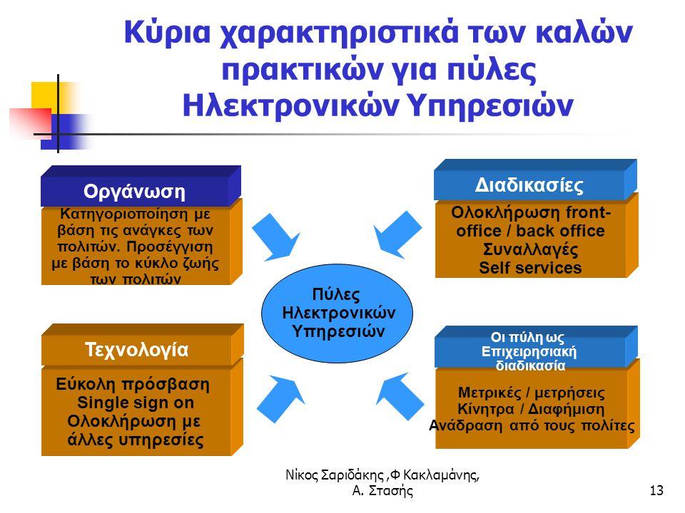 Νίκος Σαριδάκης,Φ Κακλαμάνης, Α. Στασής13 Κύρια χαρακτηριστικά των καλών πρακτικών για πύλες Ηλεκτρονικών Υπηρεσιών Πύλες Ηλεκτρονικών Υπηρεσιών Κατηγ