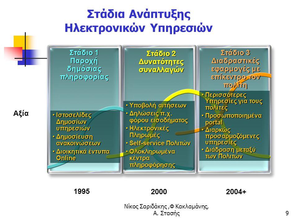 Νίκος Σαριδάκης,Φ Κακλαμάνης, Α. Στασής9 Στάδια Ανάπτυξης Ηλεκτρονικών Υπηρεσιών Στάδιο 1 Παροχή δημόσιας πληροφορίας Αξία 1995 2000 Στάδιο 2 Δυνατότη