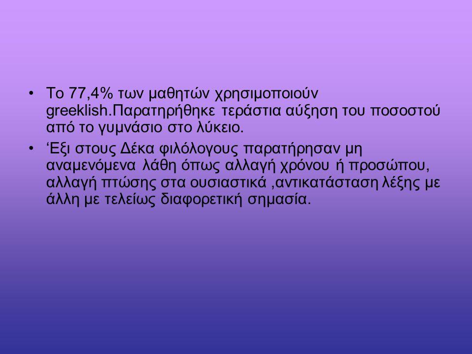 Το 77,4% των μαθητών χρησιμοποιούν greeklish.Παρατηρήθηκε τεράστια αύξηση του ποσοστού από το γυμνάσιο στο λύκειο. 'Eξι στους Δέκα φιλόλογους παρατήρη