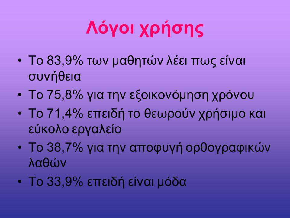 Λόγοι χρήσης Το 83,9% των μαθητών λέει πως είναι συνήθεια Το 75,8% για την εξοικονόμηση χρόνου Το 71,4% επειδή το θεωρούν χρήσιμο και εύκολο εργαλείο