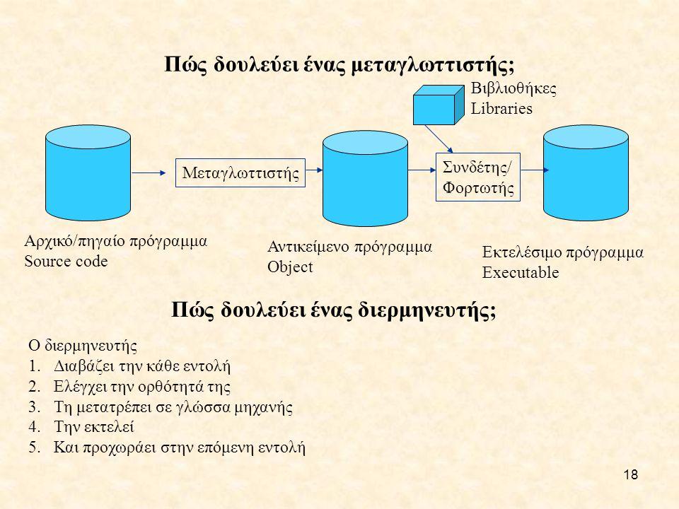 18 Πώς δουλεύει ένας μεταγλωττιστής; Μεταγλωττιστής Συνδέτης/ Φορτωτής Αρχικό/πηγαίο πρόγραμμα Source code Αντικείμενο πρόγραμμα Object Εκτελέσιμο πρόγραμμα Executable Βιβλιοθήκες Libraries Πώς δουλεύει ένας διερμηνευτής; Ο διερμηνευτής 1.Διαβάζει την κάθε εντολή 2.Ελέγχει την ορθότητά της 3.Τη μετατρέπει σε γλώσσα μηχανής 4.Την εκτελεί 5.Και προχωράει στην επόμενη εντολή