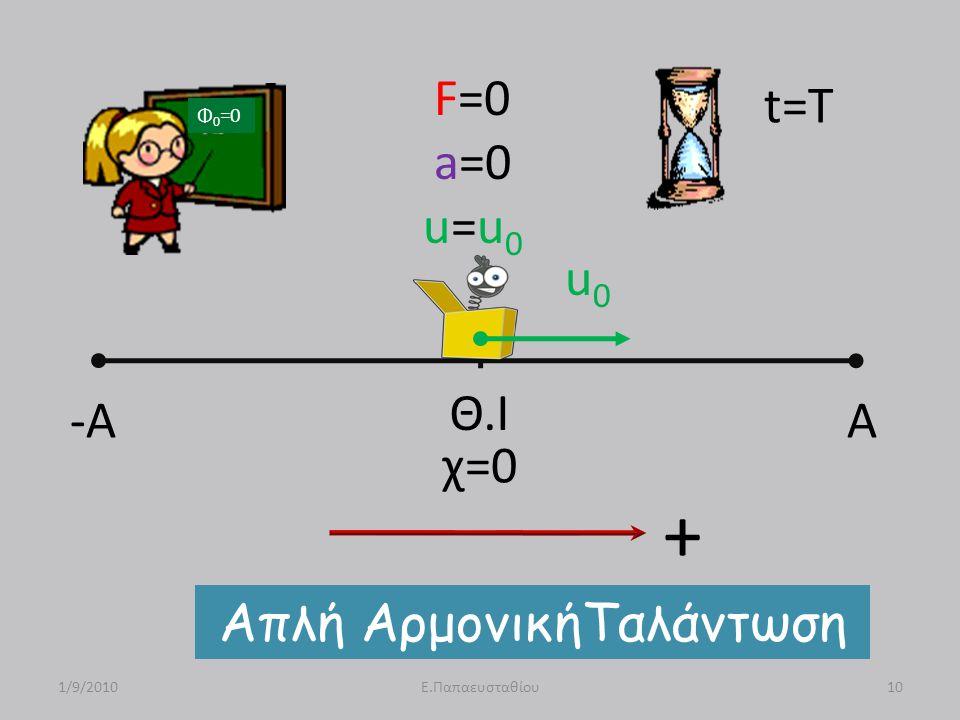 -A A Θ.Ι F=0 a=0 u=u 0 u0u0 Απλή ΑρμονικήΤαλάντωση 1/9/201010Ε.Παπαευσταθίου t=T Φ 0 =0 χ=0 +