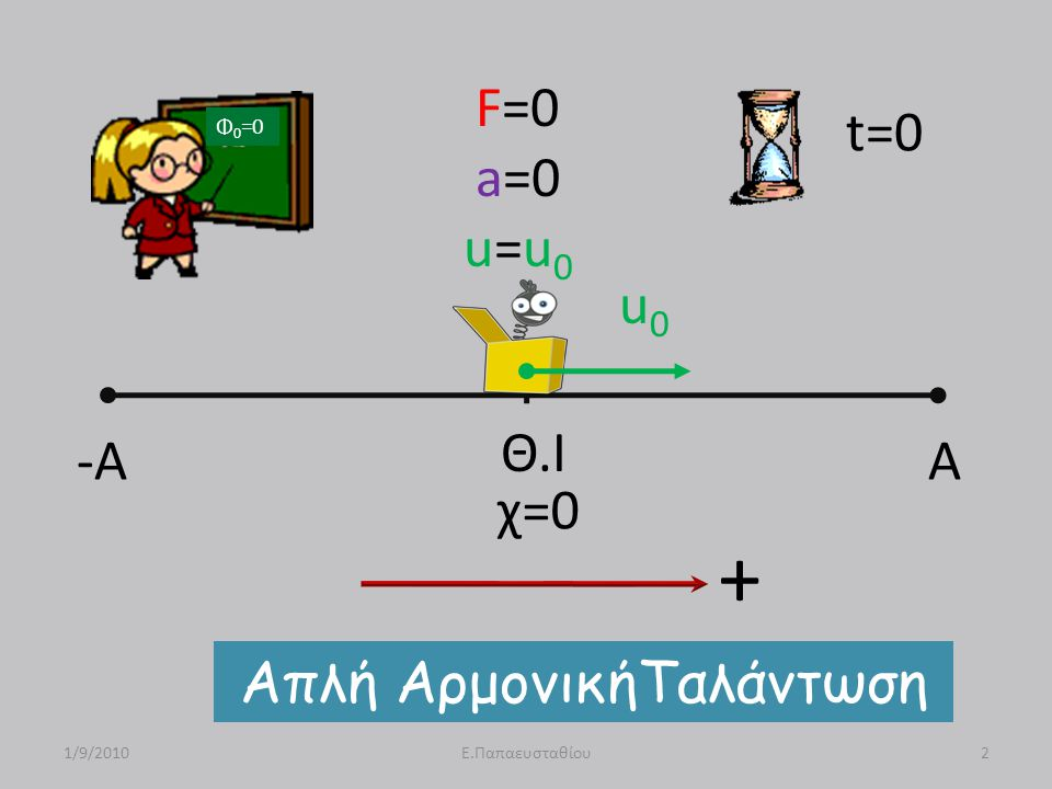 -A A Θ.Ι F=0 a=0 u=u 0 u0u0 Απλή ΑρμονικήΤαλάντωση 1/9/20102Ε.Παπαευσταθίου t=0 Φ 0 =0 χ=0 +