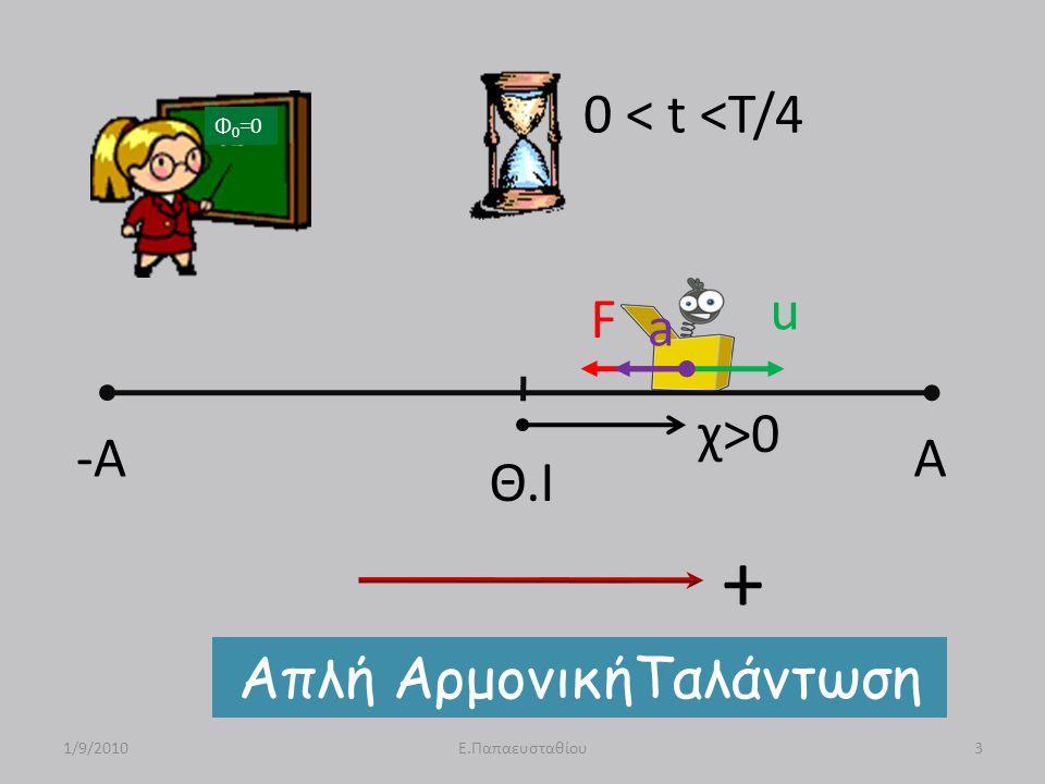 -A A Θ.Ι u F a χ>0 Απλή ΑρμονικήΤαλάντωση 1/9/20103Ε.Παπαευσταθίου 0 < t <T/4 Φ 0 =0 +