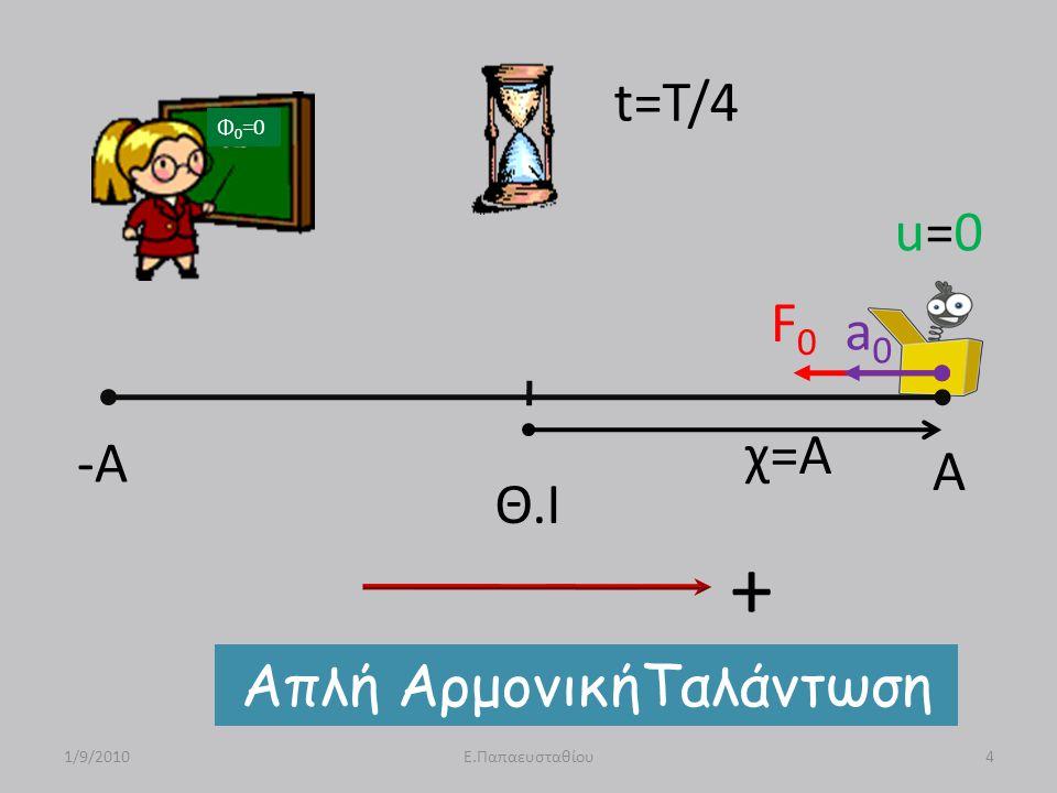 -A A Θ.Ι u=0u=0 F0F0 a0a0 χ=Α Απλή ΑρμονικήΤαλάντωση 1/9/20104Ε.Παπαευσταθίου t=T/4 Φ 0 =0 +
