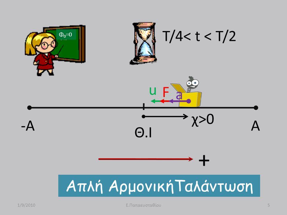 -A A Θ.Ι u F a χ>0 Απλή ΑρμονικήΤαλάντωση 1/9/20105Ε.Παπαευσταθίου T/4< t < T/2 Φ 0 =0 +