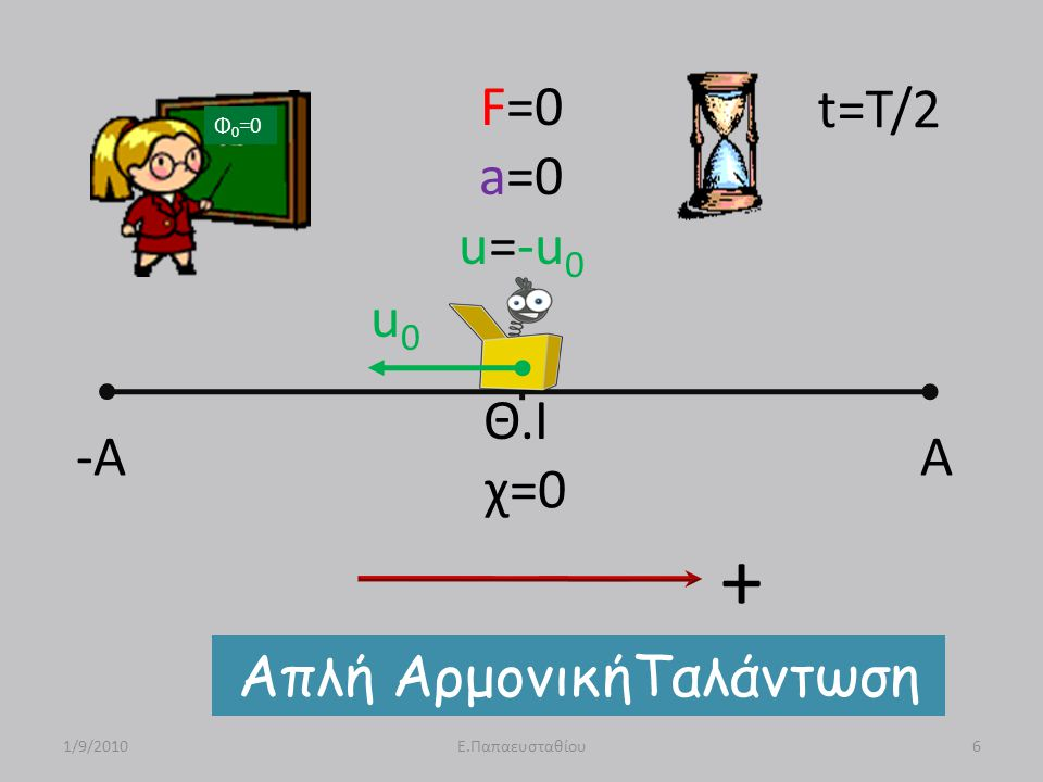 -A A Θ.Ι F=0 a=0 u=-u 0 u0u0 Απλή ΑρμονικήΤαλάντωση 1/9/20106Ε.Παπαευσταθίου t=T/2 Φ 0 =0 χ=0 +