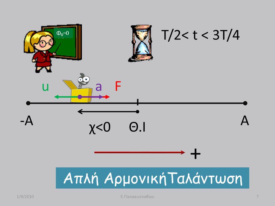 -A A Θ.Ι uFa χ<0 Απλή ΑρμονικήΤαλάντωση 1/9/20107Ε.Παπαευσταθίου T/2< t < 3T/4 Φ 0 =0 +