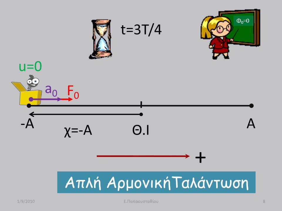 -A A Θ.Ι u=0 F0F0 a0a0 χ=-Α Απλή ΑρμονικήΤαλάντωση 1/9/20108Ε.Παπαευσταθίου t=3T/4 Φ 0 =0 +