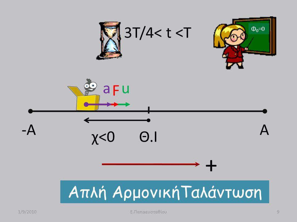 -A A Θ.Ι u F a χ<0 Απλή ΑρμονικήΤαλάντωση 1/9/20109Ε.Παπαευσταθίου 3T/4< t <T Φ 0 =0 +